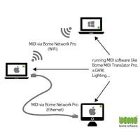 Bome : Network Pro
