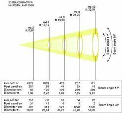 Photometric Charts