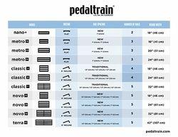 Pedaltrain Übersichtstabelle