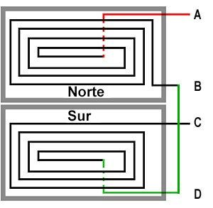 serial configuration