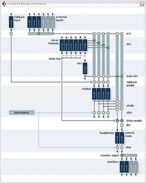 Monitormix Routing