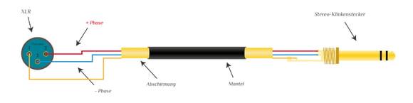 symmetrisches Mikrofonkabel XLR - Klinke